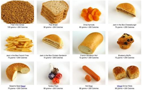 foodportioning-m58VitKDPYcqcgCzmtHJBH